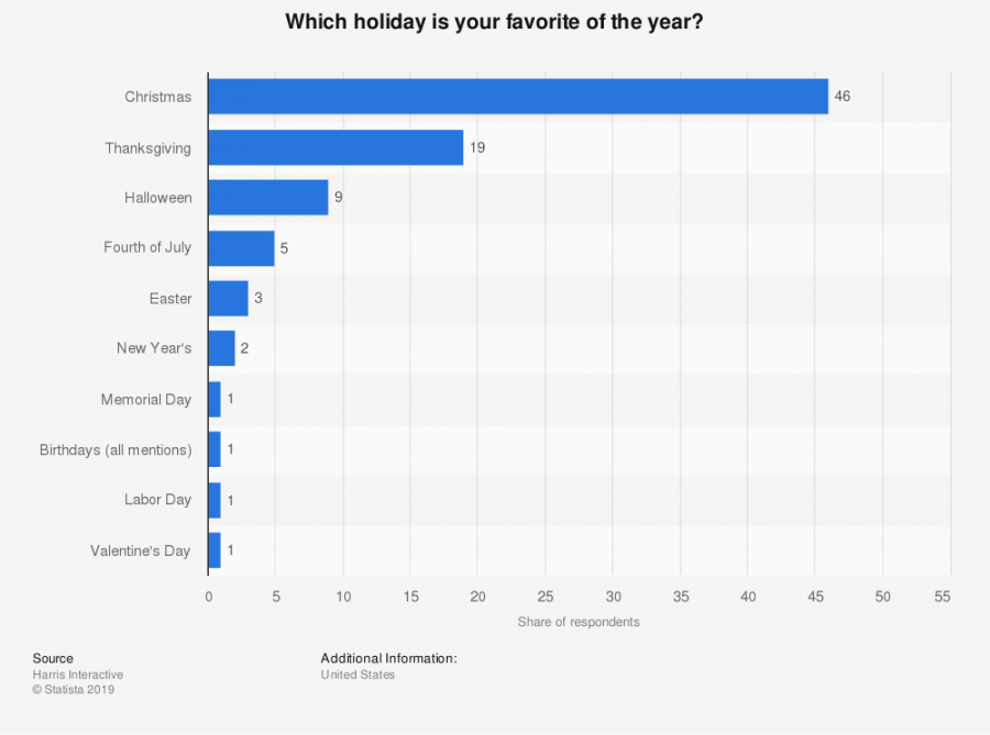 Do Teenagers Prefer Christmas or Thanksgiving?
