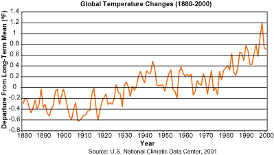 This graph demonstrates the global temperature increase over the last two centuries.
