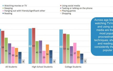A survey of over 1,300 students in high school and college on the international network StudyMode. This chart displays the reasons students procrastinate.   Credit: The Huffington Post.