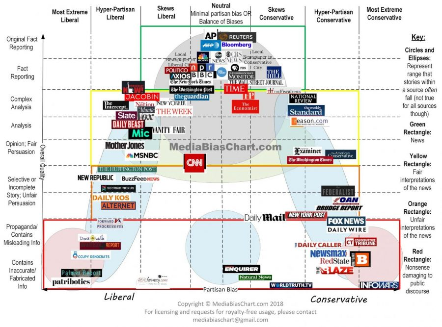This graphic was created by Vanessa Otero, and classifies many new outlet. Otero used her own personnel experiences, user feedback, and the advice of political scientists to create it. (MediaBiasChart.com)
