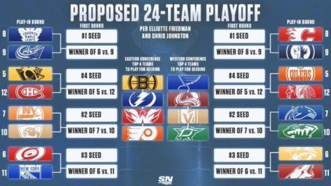 The new format for this years NHL playoffs